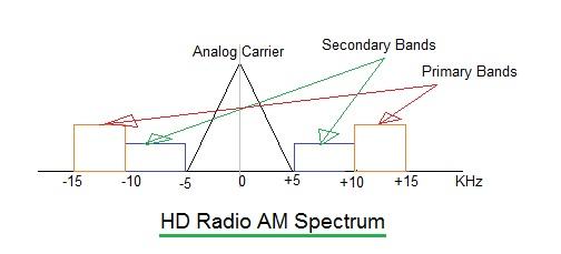 HD radio AM spectrum