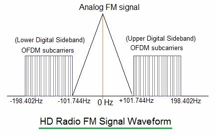 HD radio FM spectrum