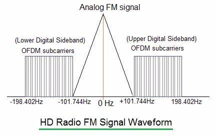 HD radio FM spectrum