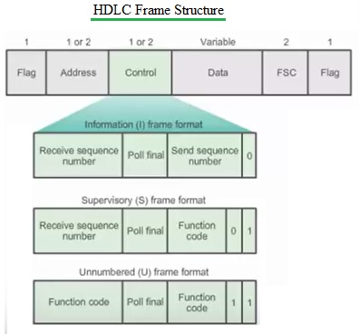 hdlc vs ppp difference between hdlc and ppp