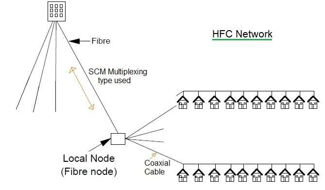 HFC Network