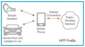 HFP profile