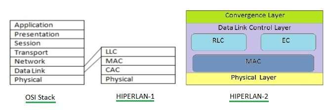 HIPERLAN-1, HIPERLAN-2 protocol stack