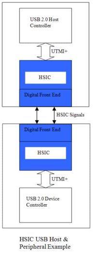 HSIC USB