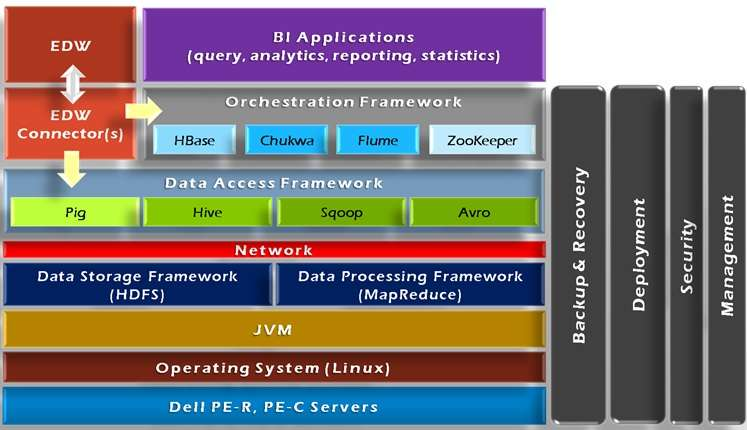 Hadoop Frame Work Tools