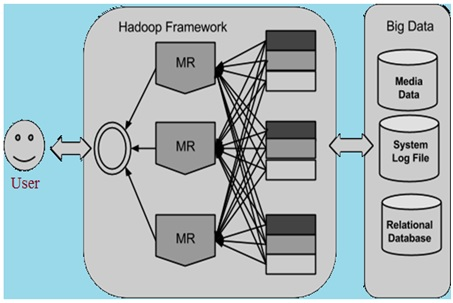 Hadoop for Big Data