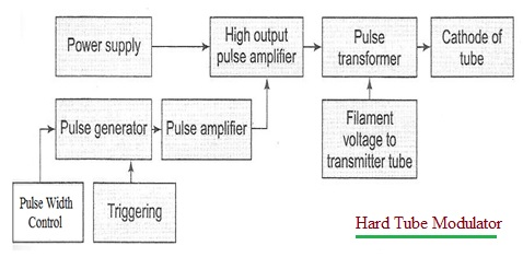 Hard Tube Modulator