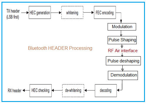 Header processing through Bluetooth Physical Layer