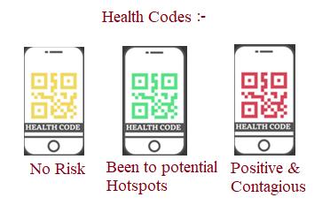 Health codes or QR codes