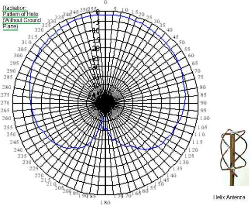 Difference between Helix Antenna vs Patch Antenna