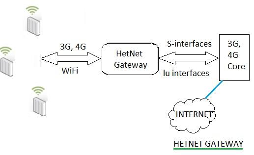 HetNet Gateway