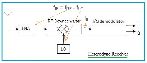 heterodyne receiver vs homodyne receiver-difference between heterodyne  receiver and homodyne receiver