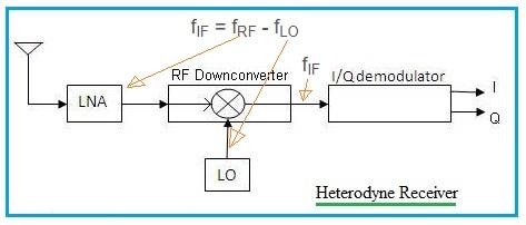 Heterodyne receiver