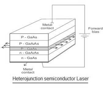 Heterojunction semiconductor laser