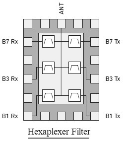 Hexaplexer filter