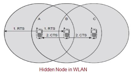 Hidden Node in WLAN