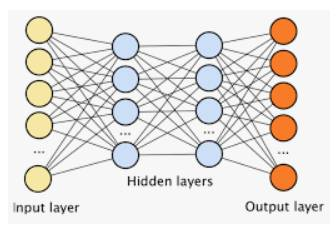 Number of Hidden layers in deep learning