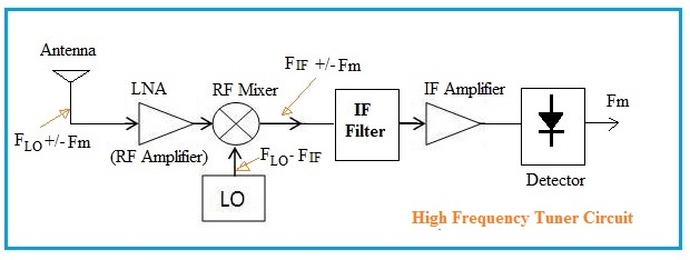 High Frequency Tuner Circuit