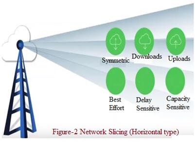 Horizontal Network Slicing