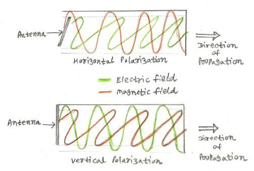 Horizontal polarization vs Vertical polarization