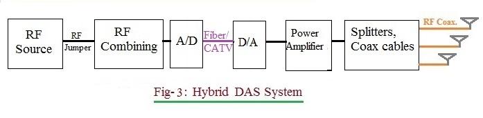 Hybrid DAS