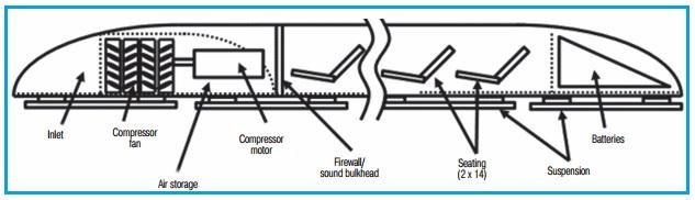 Hyperloop passenger capsule subsystem