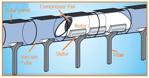 Advantages and Disadvantages of Hyperloop Technology