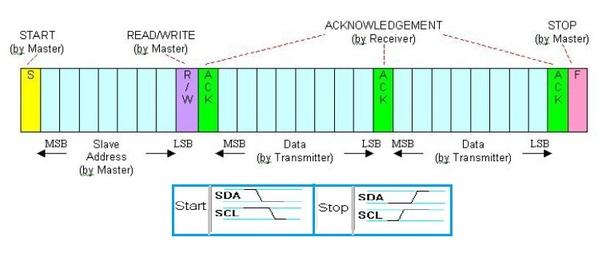I2C communication protocol