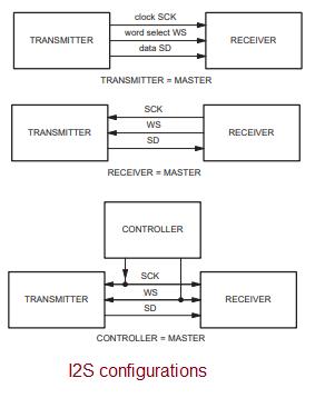I2S configurations