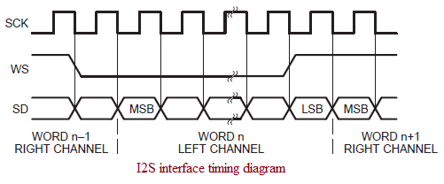 I2S interface timing