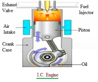 IC Engine