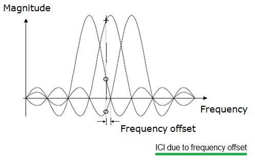 ICI due to frequency offset