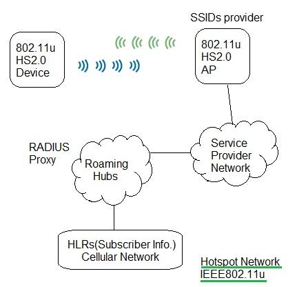 IEEE 802.11u Hotspot2.0 network