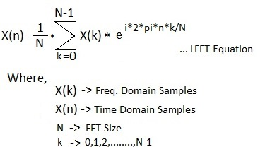 IFFT Equation
