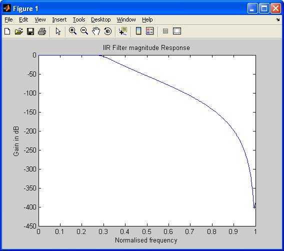 IIR filter magnitude response