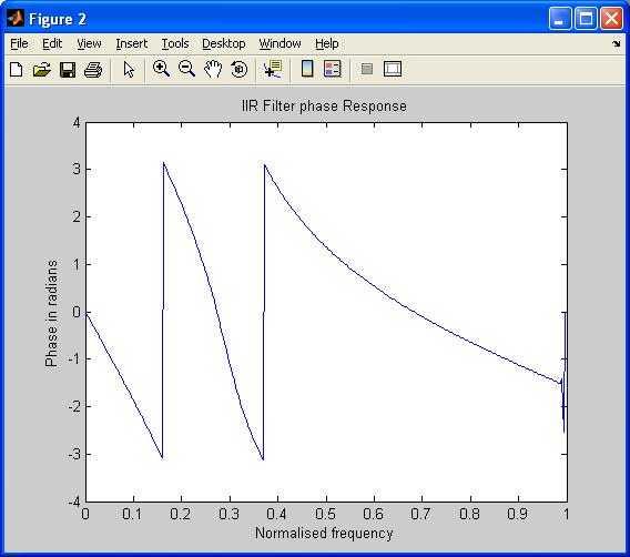 IIR filter phase response
