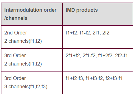 IMD products table