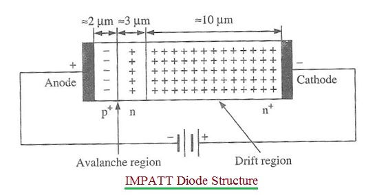 Tunnel diode | characteristics operation theory | tutorial radio.