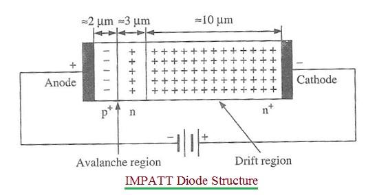 Impatt diode structure