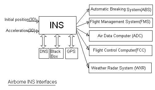 INS,Inertial Navigation System