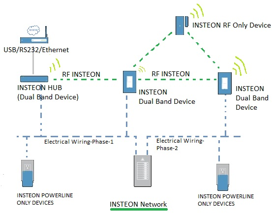 INSTEON Home automation Network