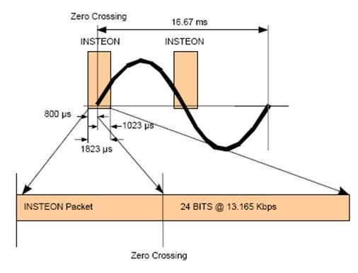 INSTEON signal