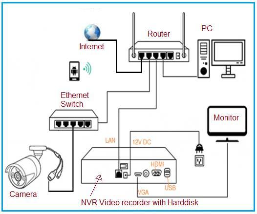 IP CCTV Block Diagram