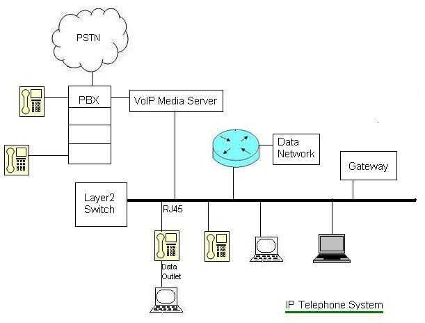 voice over ip servers