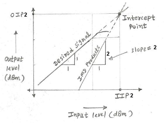 IP2 Second Order Intercept Point