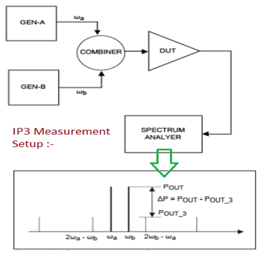 IP3 measurement setup for IIP3 and OIP3
