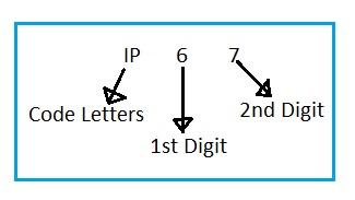 IP67 meaning