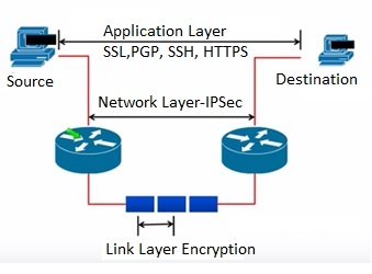 IPSec Encryption