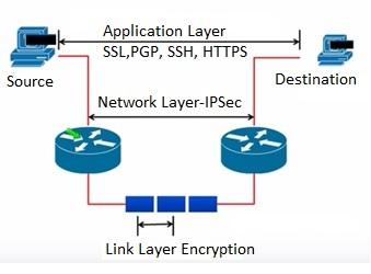 IPSec Encryption
