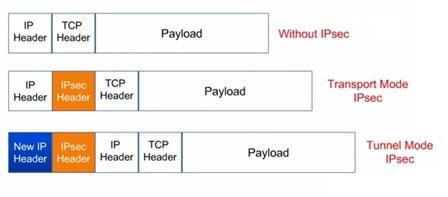 IPSec Transport mode vs IPSec Tunnel mode
